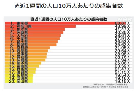 都道府県別人口10万人あたりの感染者数1/9