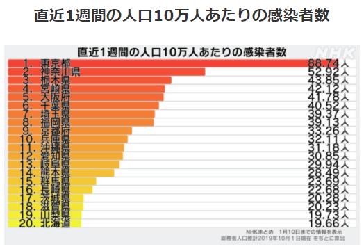 都道府県別人口10万人あたりの感染者数1/10