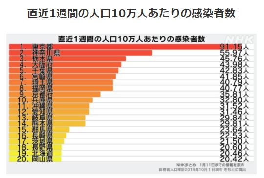 都道府県別人口10万人あたりの感染者数1/11