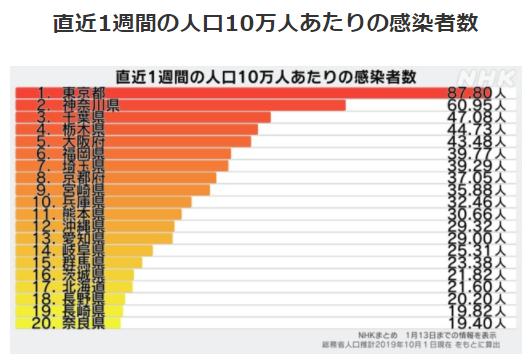 都道府県別人口10万人あたりの感染者数1/13