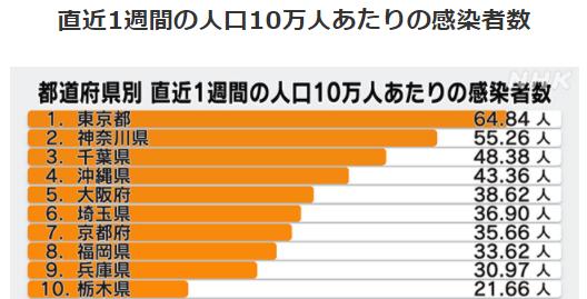 都道府県別人口10万人あたりの感染者数1/23