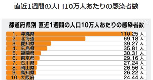 都道府県別人口10万人あたりの感染者数5/28