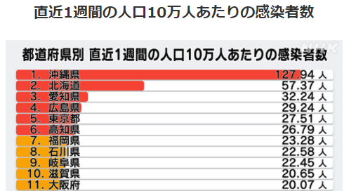 都道府県別人口10万人あたりの感染者数5/31