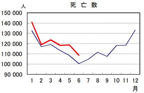 日本の2020年と2021年の死者数6月