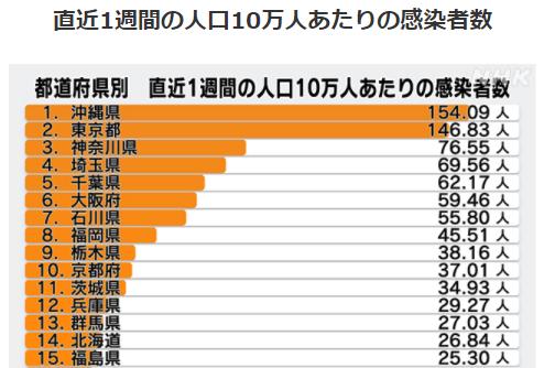 都道府県別人口10万人あたりの感染者数7/31